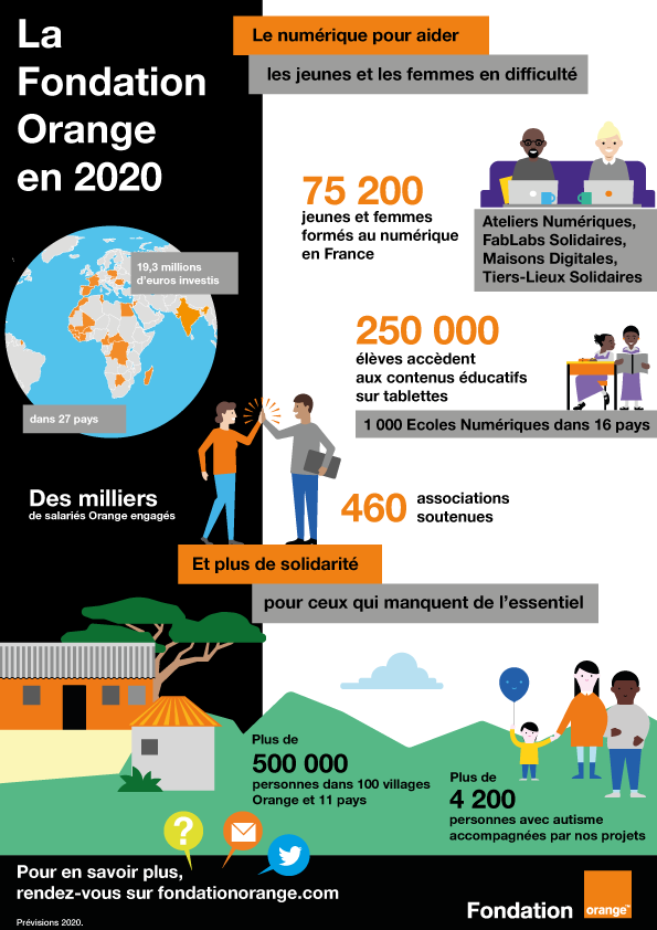 La Fondation Orange en 2020