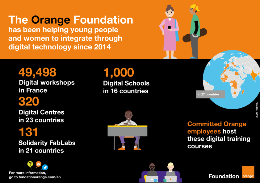 The Orange Foundation has been helping young people and women to integrate through digital technology since 2014